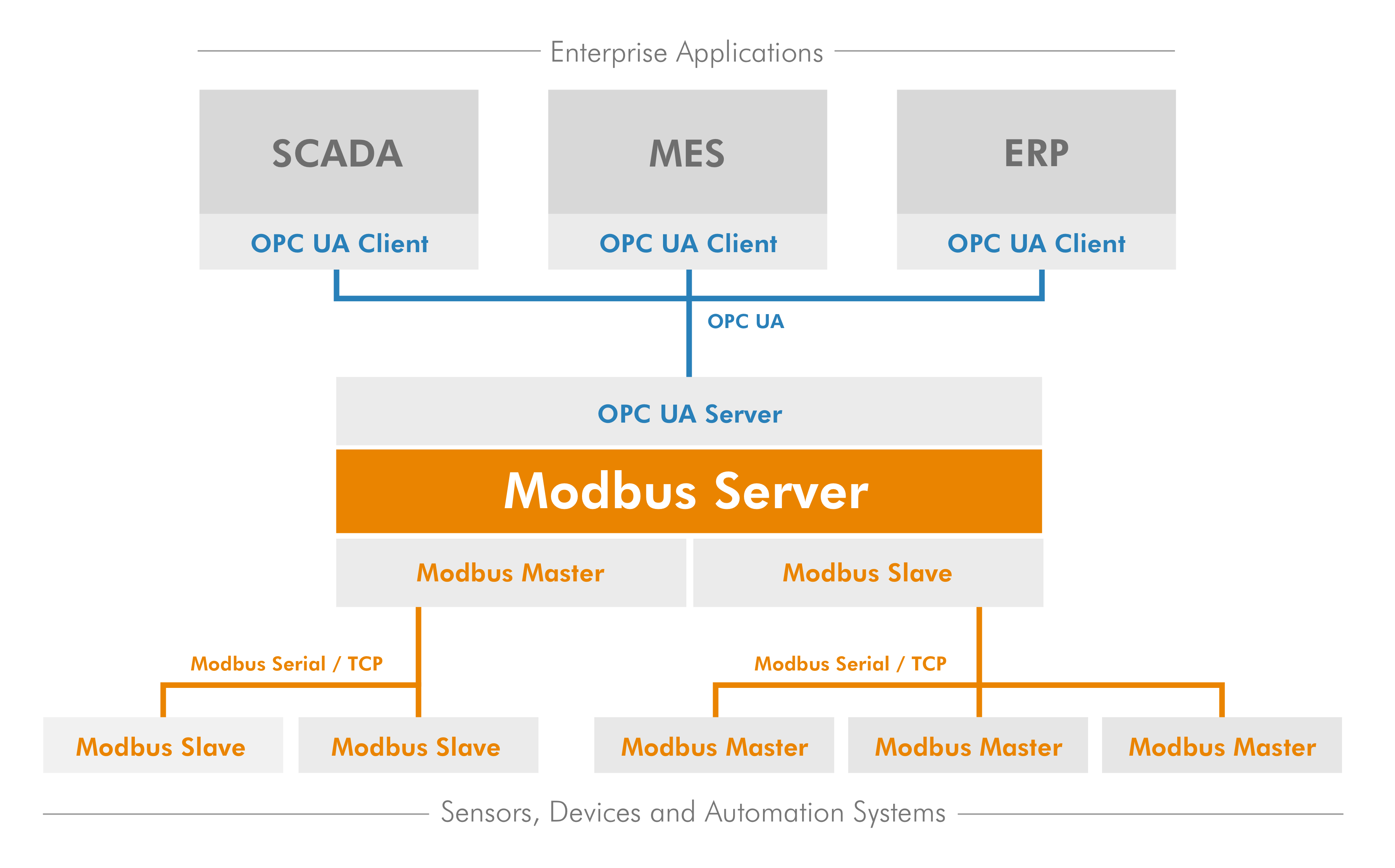 Prosys OPC UA Modbus Server context diagram